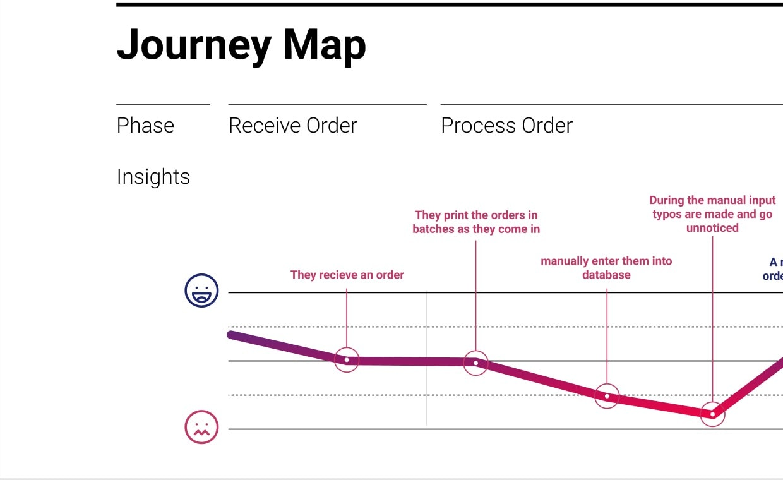 Journey Map by Matthew T Rader