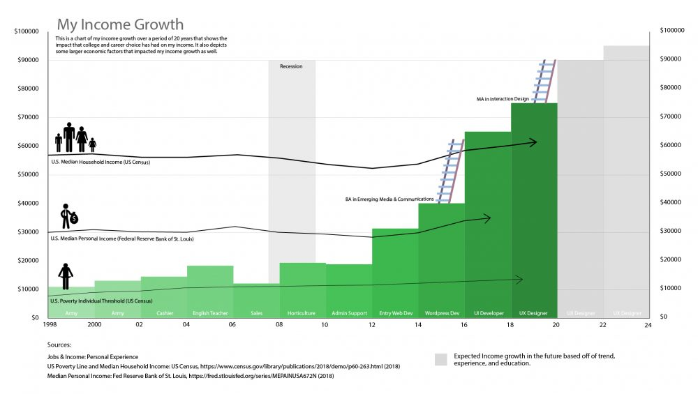 Data Visualization Of My Income Growth For My First 20 Years Of Work