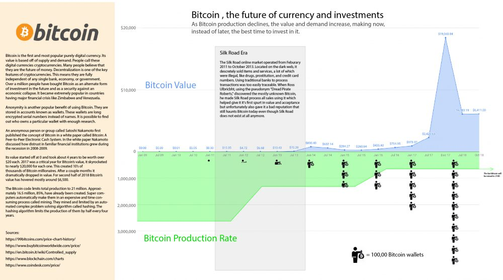 Bitcoin Value, Production, and Adoption Chart by Matthew T Rader