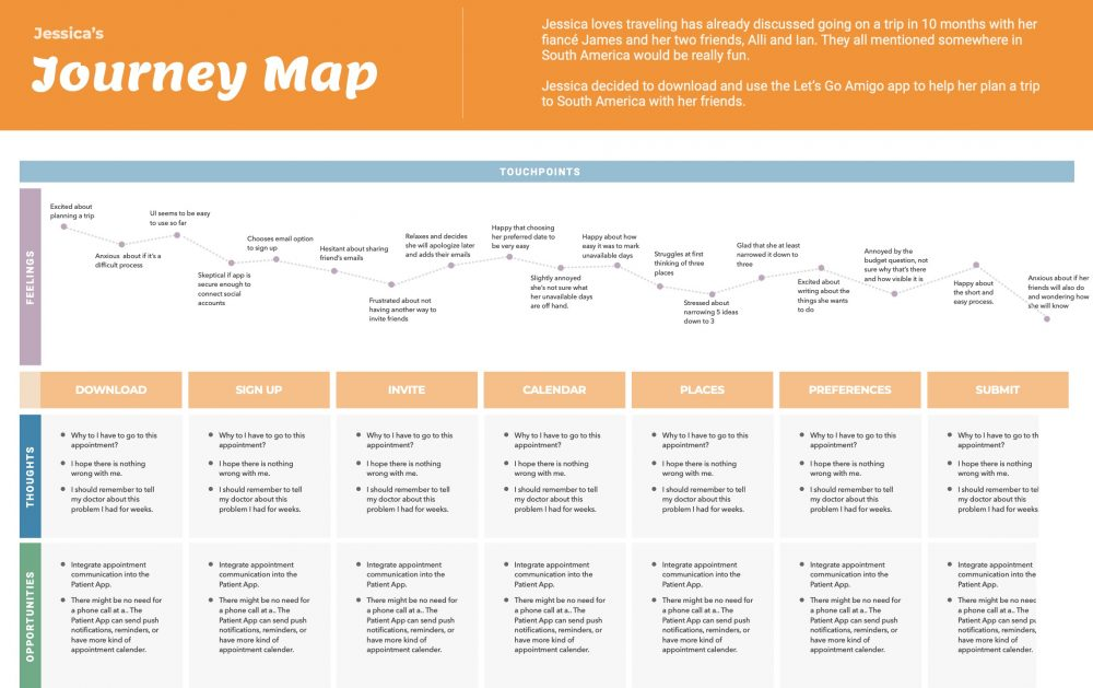 User Journey Map by Matthew T Rader