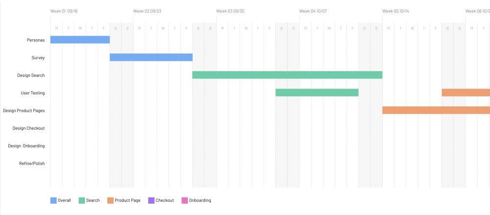 Gantt Chart by Matthew T Rader