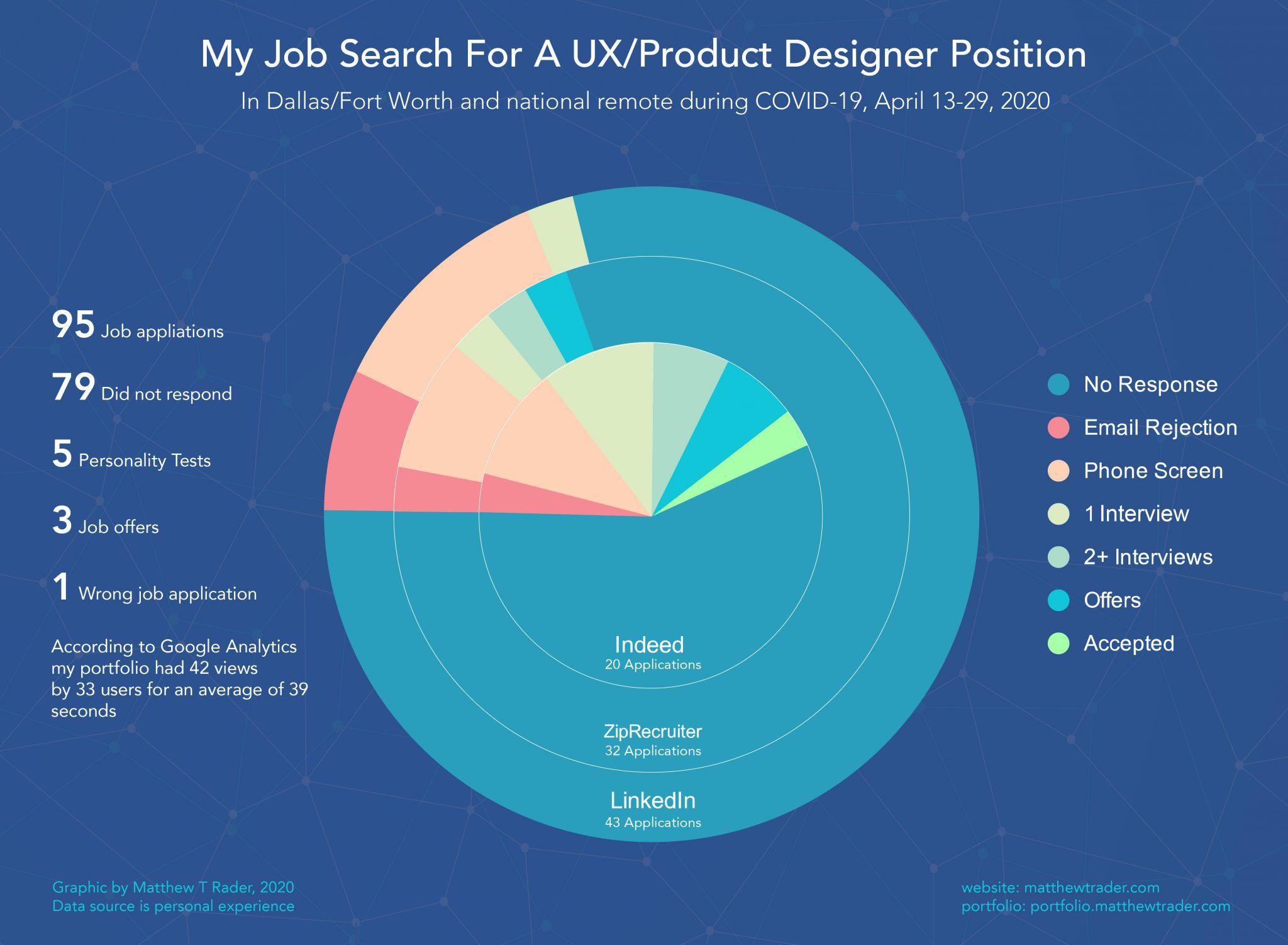 UX Designer Job Search Data Visualization